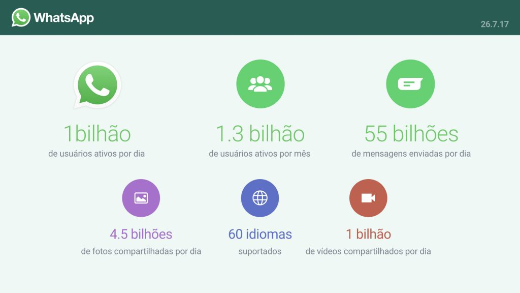 WhatsApp: saiba como essa ferramenta pode ajudar em seus negócios