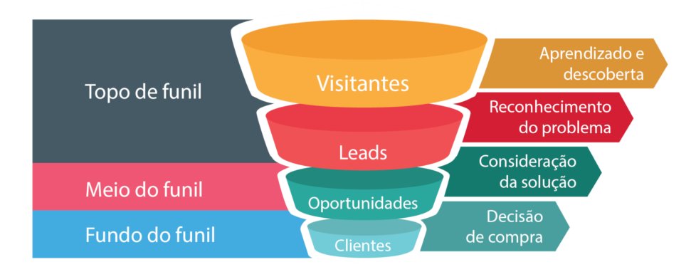 Pipeline de vendas ENVOX Marketing Digital